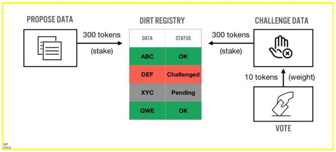 dirt protocol